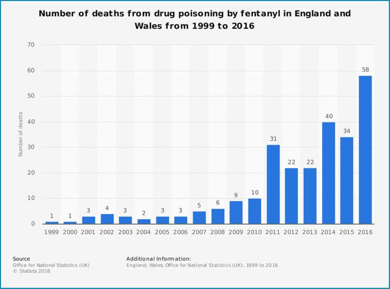 Deaths By Fentanyl Drug Poisoning in England and Wales 1999 - 2016